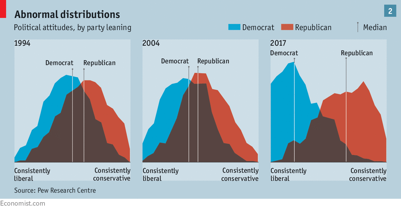 Chart showing abnormal distributions in political attitude.