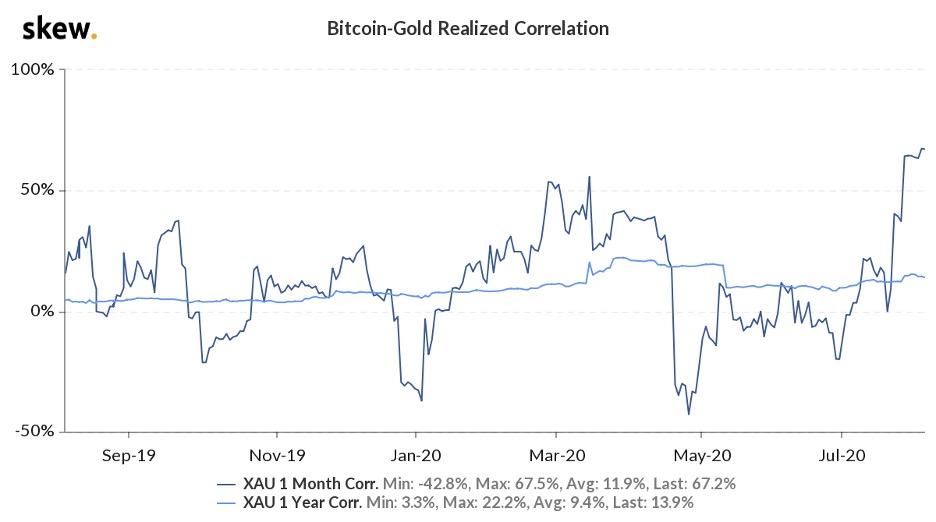 Bitcoin-Gold Realized Correlation (Skew)